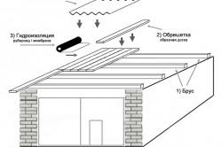 Схема устройства односкатной крыши и ее покрыв материалом