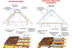 Схема кровельного пирога для крыши из профнастила