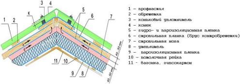 Схема кровельного пирога