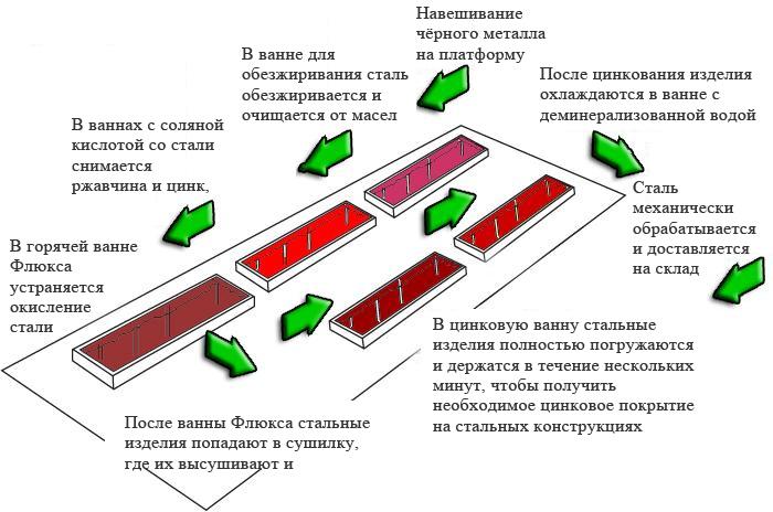 Схема процесса цинкования стали
