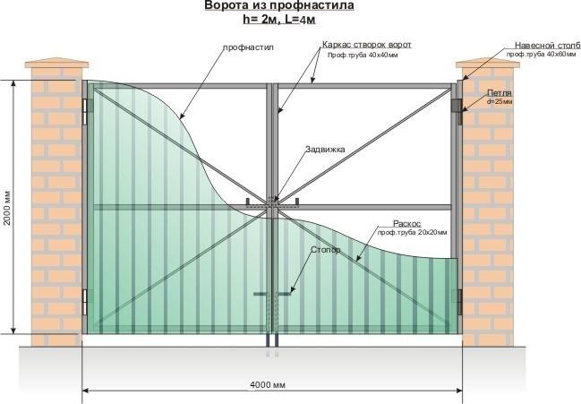Схема устройства ворот из профнастила