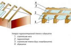 Схема гидроизоляции из профнастила