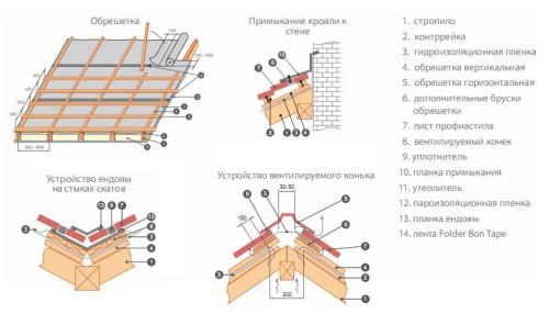 Схема монтажа профнастила на крышу