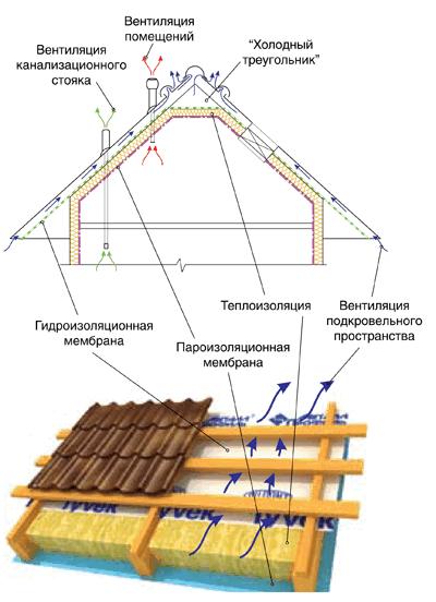 Схема кровельный пирога для крыши из профнастила