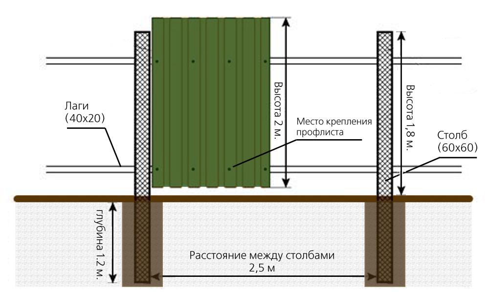 Строительство заборов из профнастила своими руками 36