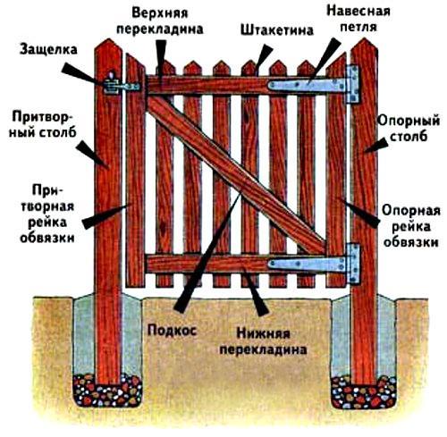 Устройство деревянной калитки для дачи