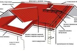 Коммплектующие для крыши из профнастила