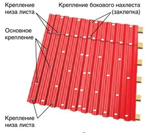 Крепление листов профнастила