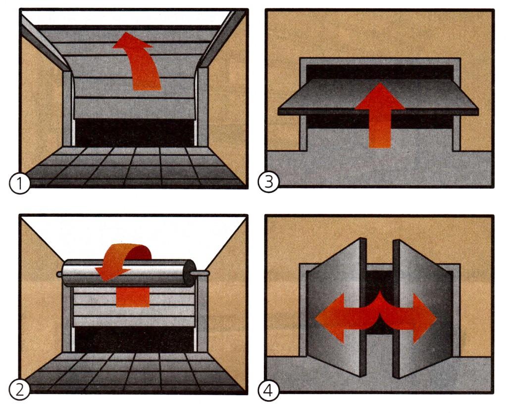 Виды гаражных ворот по механизму открывания:  1- секционные, 2- подъемные, 3- рулонные, 4- распашные