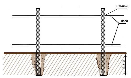 Схема металлического каркаса для забора из профнастила