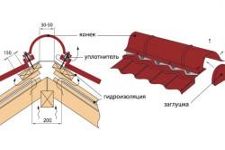 Схема монтажа профнастила на конек кровли