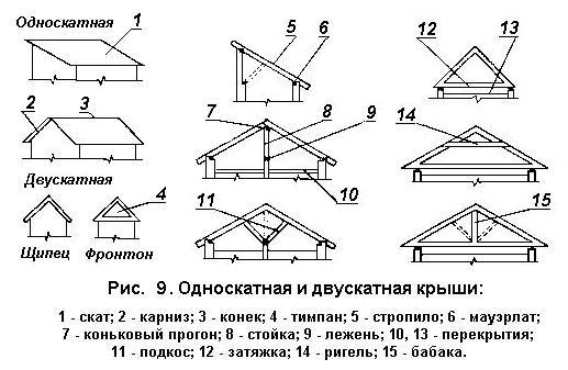 Элементы односкатной и двускатной крыш