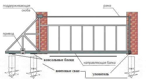 Схема устройства откатных ворот из профнастила