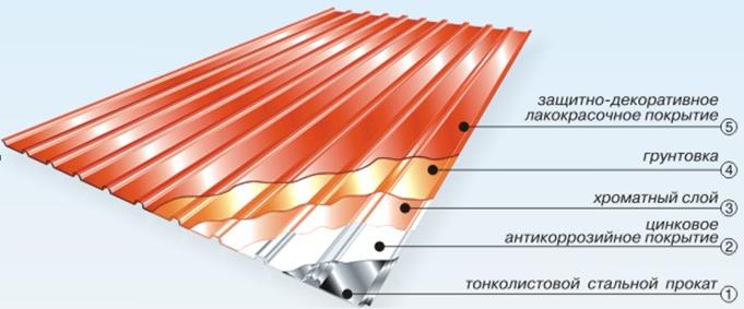 Гидроизоляция крыши не нужно из профна гидроизоляция озер