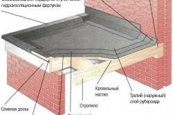 Схема монтажа рубероида на крышу