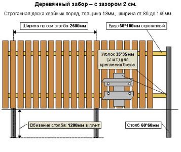 Схема установки деревянного забора с зазором