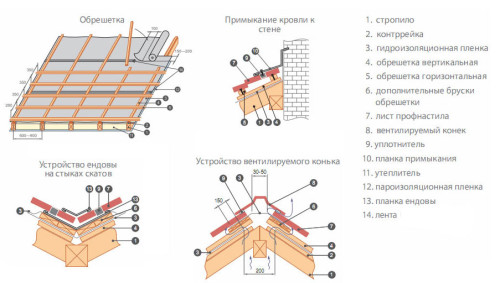 Схема устройства  крыши из профилированных листов