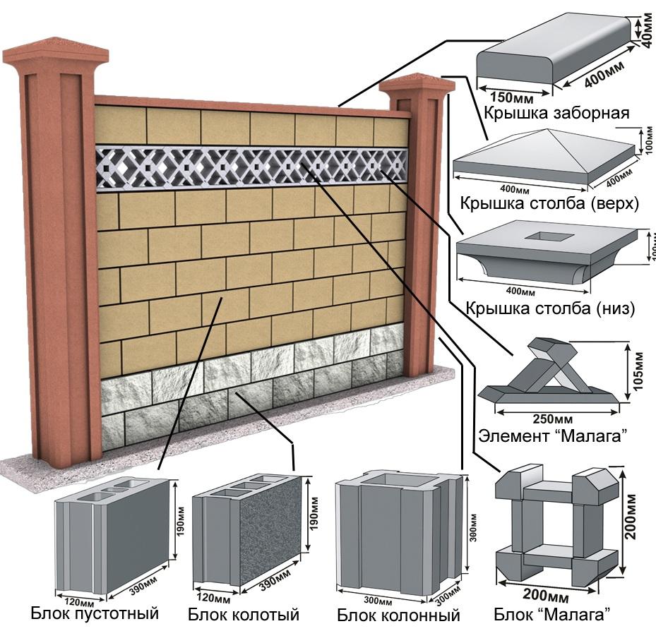 Пример устройства бетонного забора