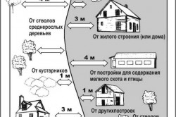 Правила размещения забора по отношению к постройкам на участке
