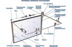 Схема устройства подвесных ворот