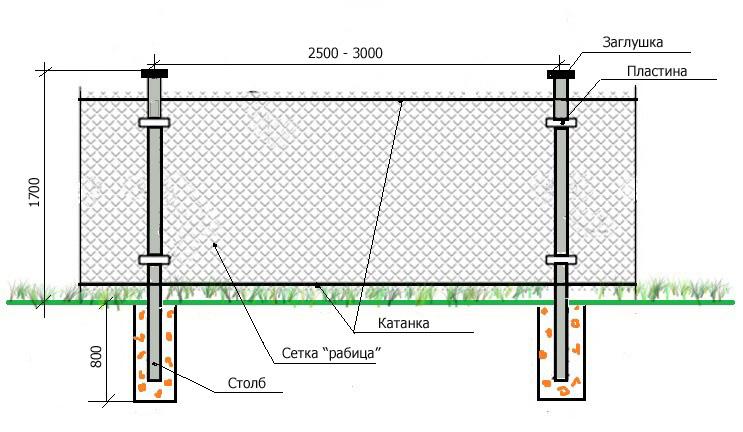 Схема забора из сетки рабицы