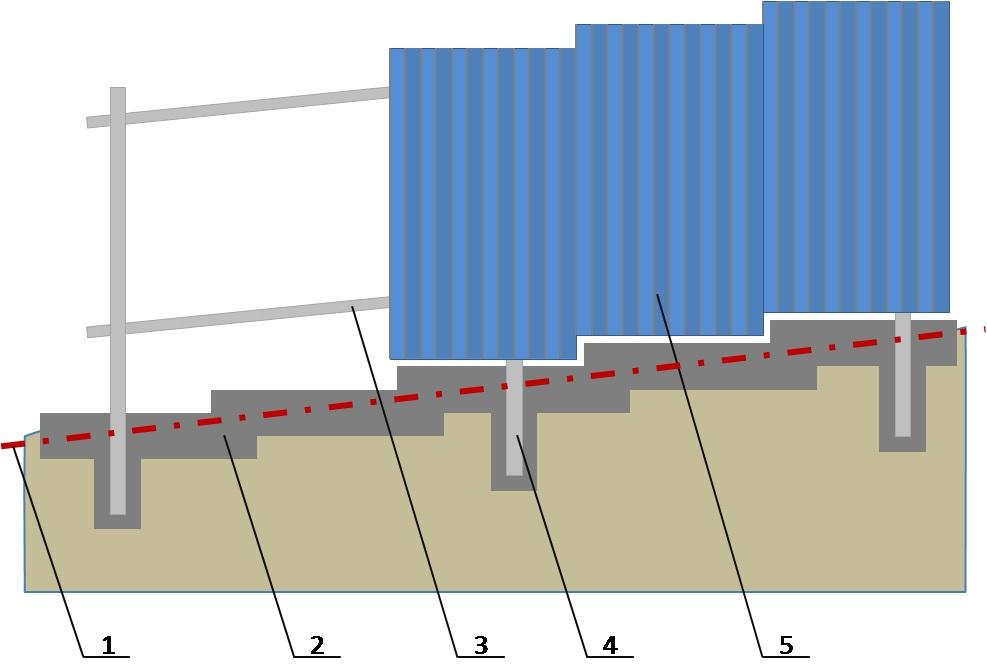 Схема устройства забора из профлиста на склоне: 1 - Уровень земли, 2 - Ленточный фундамент, 3 - Лаги, 4 - Металлический столб, 5 - Профлист