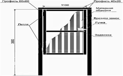 Схема монтажа металлической калитки