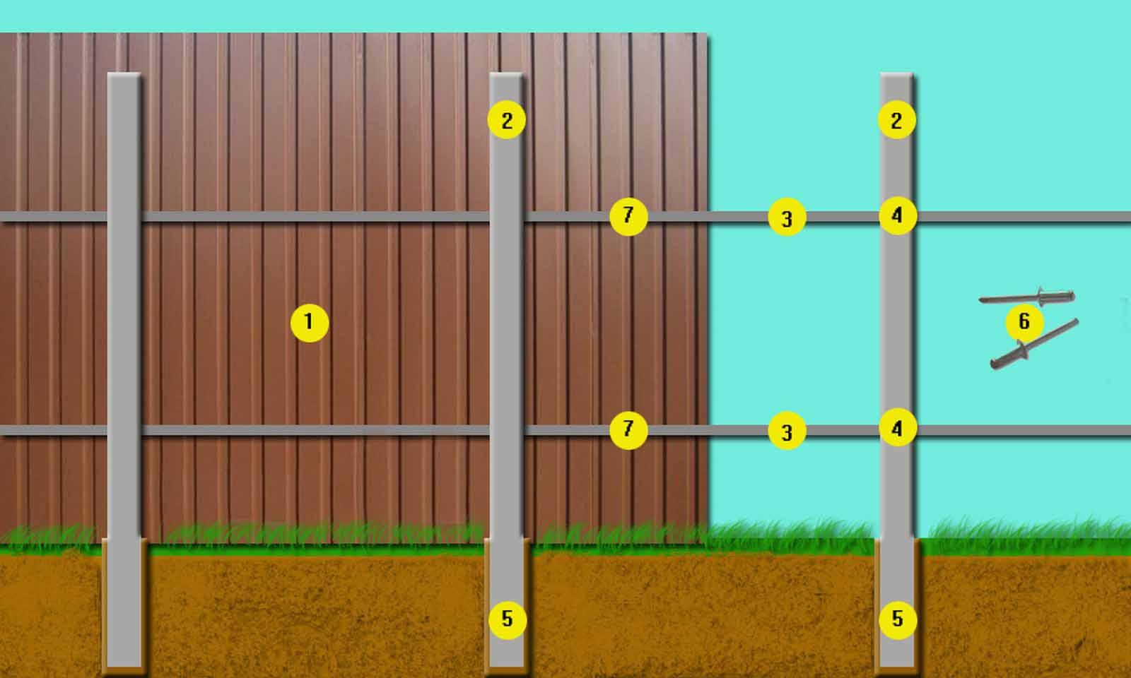 Схема монтажа забора из профлиста: 1.- Профлист высота 2м. 2.- Столбы (60х60) длинна 3м. 3.- Лаги (40х20). 4.- Место сварки лаги со столбом. 5.- Столбы забиты в землю на 1.2м. 6.- Заклепки для забора. 7.- Место для заклепок.