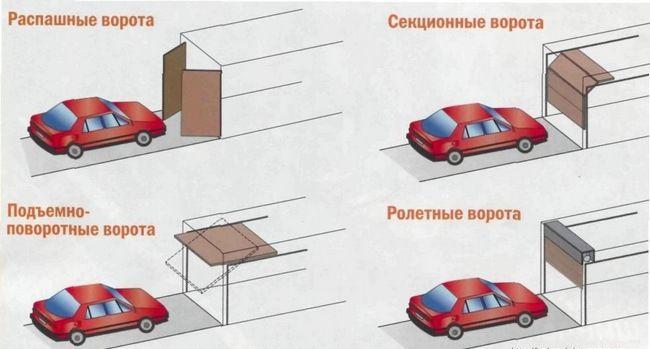 Типы автоматических гаражных ворот