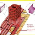 Схема обшивки дымохода