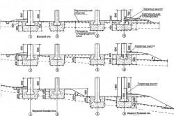 Схема установки столбов для забора на склоне