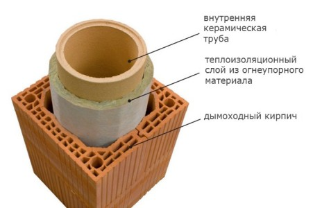 Схема утепления труб дымохода