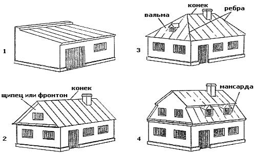 Наиболее распространенные виды крыш: 1 - односкатная; 2-двускатня, 3 -четырехскатная; 3 - мансардная