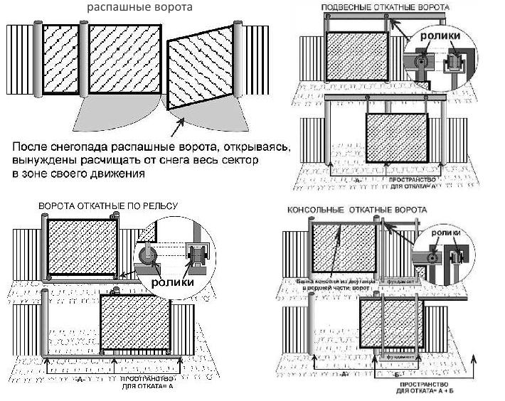 Виды ворот: распашные, откатные: рельсовые,  секционные