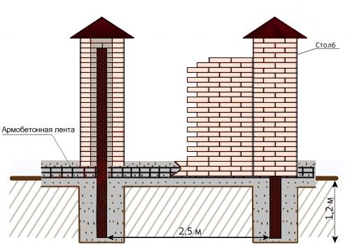 Схема строительства кирпичного забора