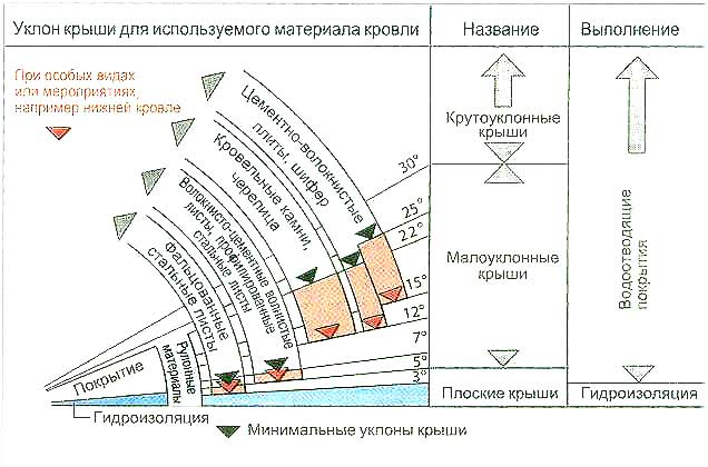 Схема минимального уклона