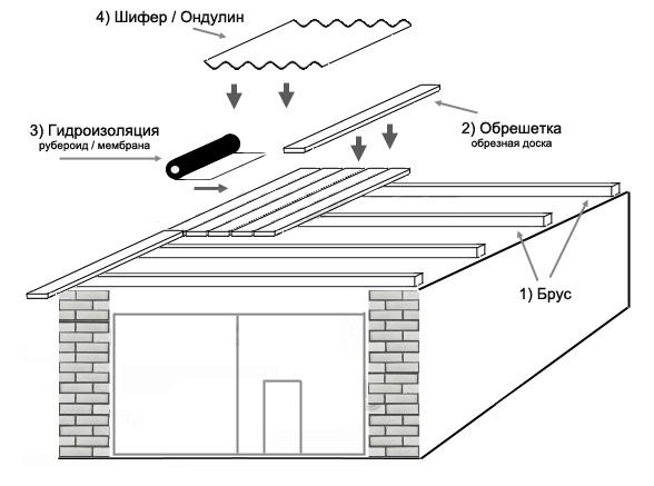 Схема устройства односкатной