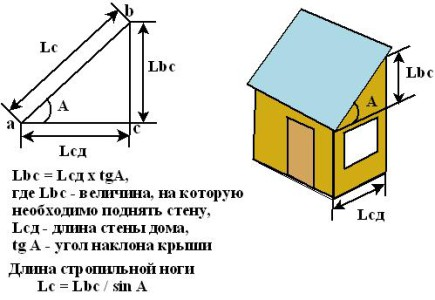 Схема расчета уклона односкатной крыши