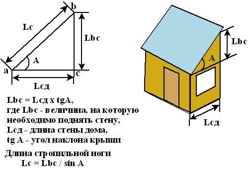 уклона односкатной крыши