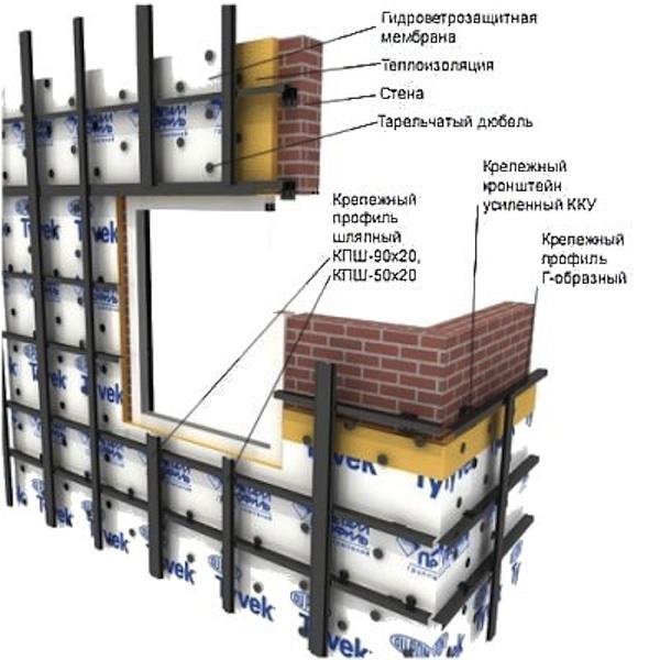 Схема каркаса стены под профнастил