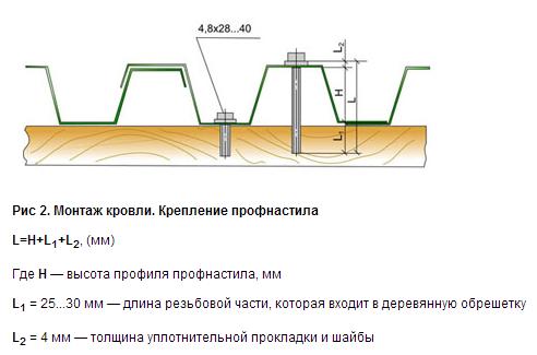 Схема крепления профнастила саморезами на крыше