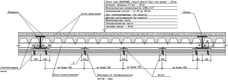 Устройство потолка из профнастила