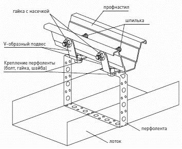 Схема устройства крепления профнастила
