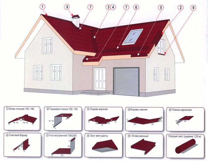 Доборные элементы крыши из