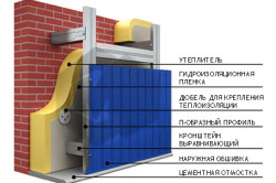 Схема обшивки дома профнастилом
