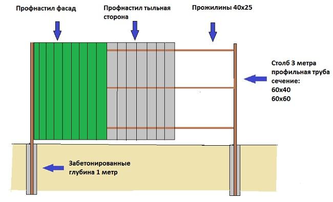 Схема забора из металопрофиля