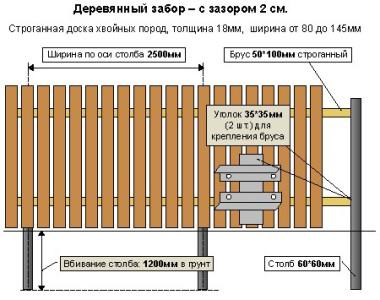 Схема устройства деревянного забора из штакетника