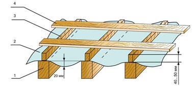 Схема продкровельной вентиляции