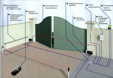 Схема установки автоматики распашных ворот