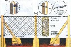 Схема монтажа забора из сетки рабицы